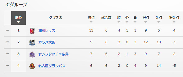 ◆ルヴァン杯◆C組 名古屋が4得点G大阪を粉砕!浦和PK外すも李のゴールで広島に競り勝つ⇒1位浦和、2位G大阪がGL突破