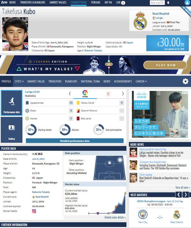 ◆市場価値◆移籍情報サイト、久保建英の市場価値更新!€30M(約37億円)と50%UP、現役日本人選手NO1、ベイル超え