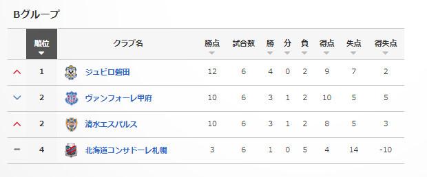 ◆ルヴァン杯◆B組最終節 磐田1点を守りきりGL首位突破!甲府破れるも2位でGL突破決定