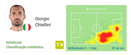◆悲報◆イタリア戦、キエッリーニ復活と対照的にファン・ダイクは散々な出来…チーム最低点でパス成功率63%
