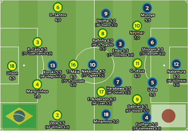 ◆リオ五輪代表◆ブラジル戦ブラジル記者採点・・・OAが軒並み低評価・・・塩谷4.0、藤春5.0、興梠5.5 及第点はGKのみ