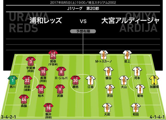 ◆Jリーグ◆埼玉ダービー、浦和の予想布陣が急造でヤバすぎると話題に!