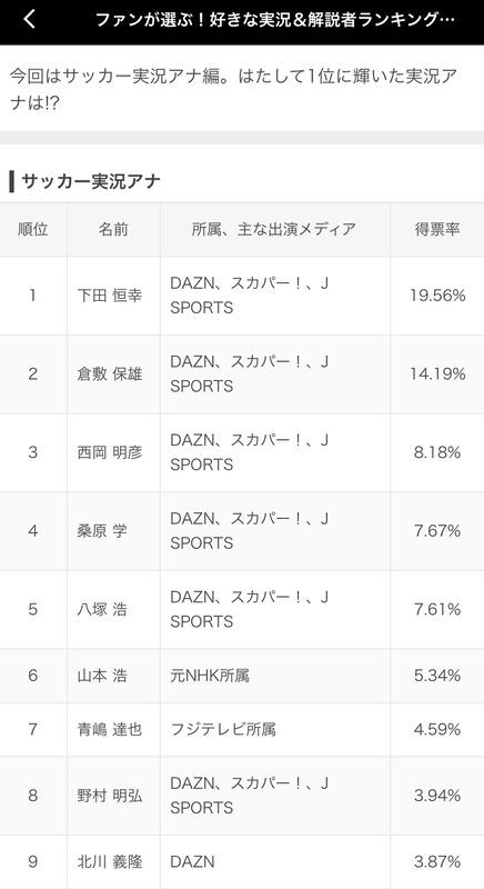 ◆悲報◆ファンが選ぶ好きな実況ランキング…セリエA北川氏9位