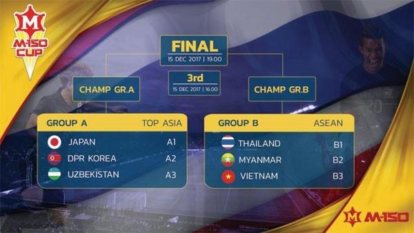 ◆M-150杯◆決勝 U20日本代表×U23ウズベキスタン代表 2度先行され2度追いつくもPKで2本止められ森保ジャパン初陣は準優勝に終わる