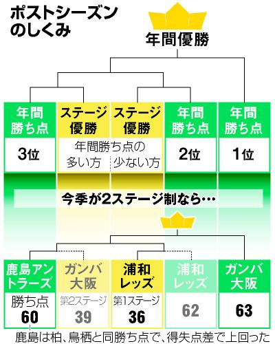 ◆Jリーグ◆J1来季から2ステージ制復活 今季成績で計算すると…