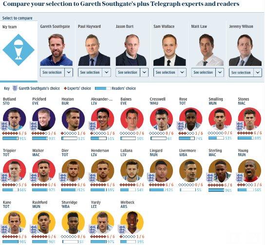 ◆ロシアW杯◆イングランド、ロシアW杯へ23名発表!ケイン、デレ・アリらトッテナムから5人選出