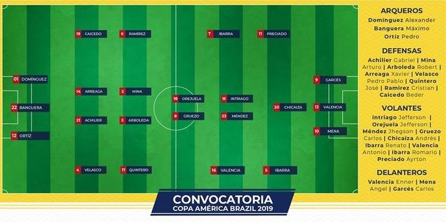◆コパ・アメリカ◆日本と同組、エクアドル代表マンUバレンシア他23名発表!