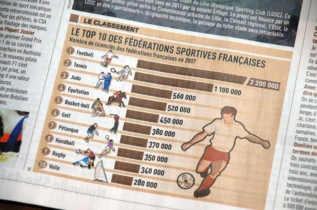 ◆朗報◆フランスではサッカーは人気じゃない=嘘だった!競技人口ダントツNO1と判明