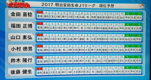 ◆Jリーグ◆スカサカJ1順位予想、浦和と鹿島のマッチレース的予想も、ほぼ全員浦和を2位に…お約束か?