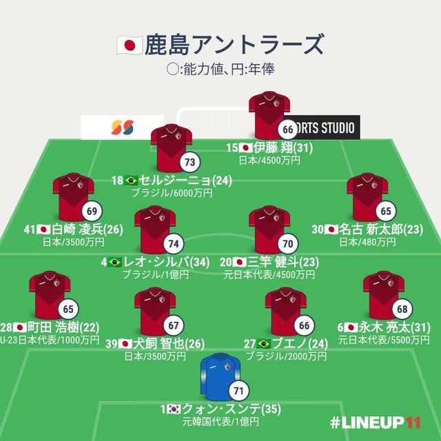 ◆天皇杯◆鹿島のスタメンと神戸のスタメン、年俸を比較した結果www