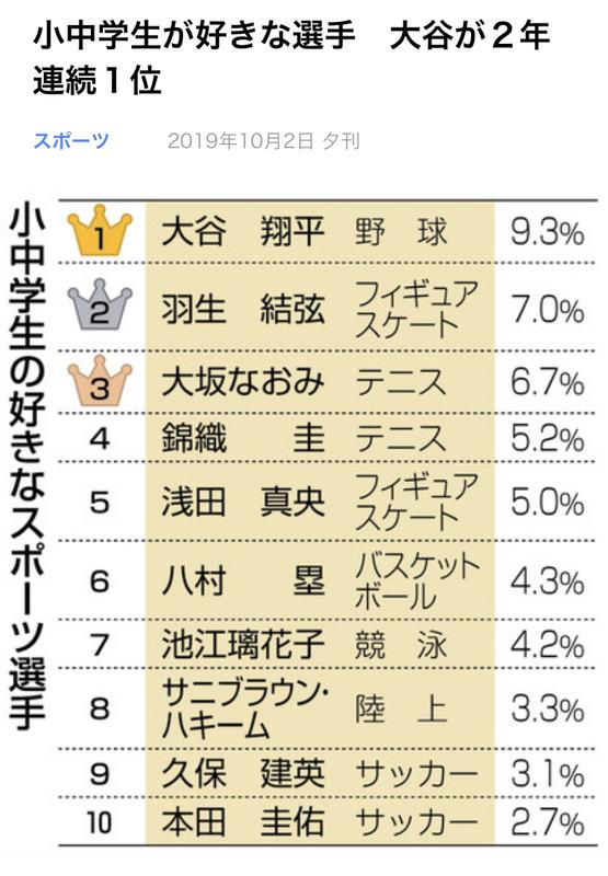 ◆ランキング◆小中学生が好きなスポーツ選手ランキング…香川ついにランク外!9位に久保建英、10位に本田圭佑