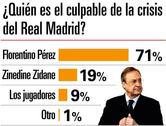 ◆リーガ◆スペイン紙がレアル・マドリー現在の惨状、責任者は誰かアンケートを取った結果www