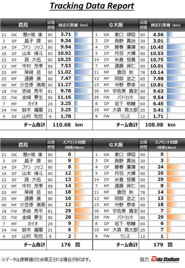 ◆ナビ杯◆G大阪の宇佐美貴史が走らなすぎると話題に!90分でスプリントたったの7回