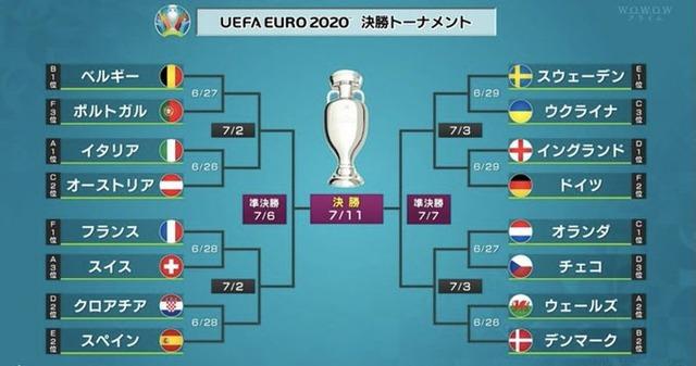 ◆EURO◆ベスト16組み合わせ決定!イングランド×ドイツ、ベルギー×ポルトガル、クロアチア×スペインなど好カード実現!