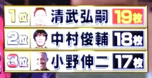 ◆TV出演◆炎の体育会TV、清武弘嗣がキッキング!?コントロールで驚異の俊さん小野ちん超え!