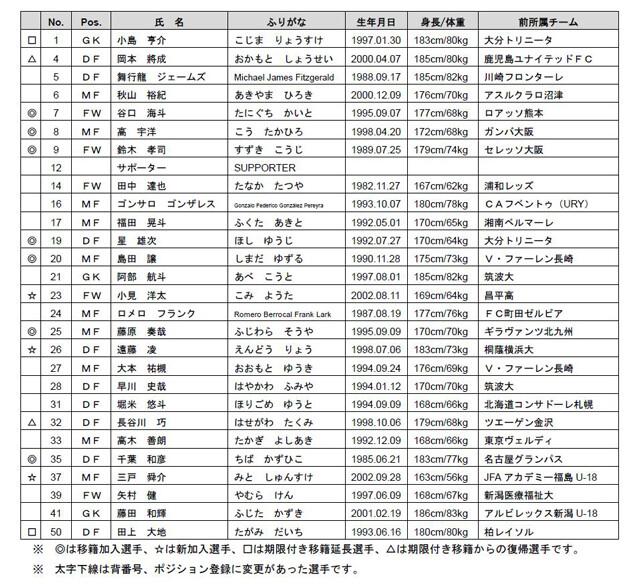 ◆悲報◆FC東京痛恨! FW永井謙佑が開幕アウト、右肩手術で全治2カ月