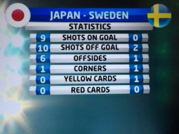 ◆ヤンなで◆なでしこ五輪予選惨敗の裏でまたもヤングなでしこ躍動、2-0でスウェーデンに完勝、シュート数19-2と圧倒