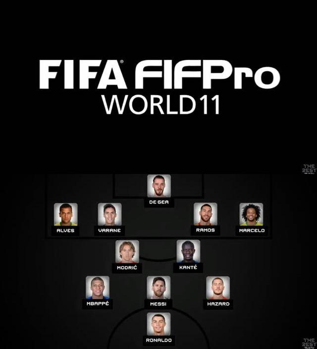 ◆FIFA◆FIFA年間ベスト11発表!ベストGKクルトワはずれデ・ヘア、サラーはずれてエムバペとアザールが選出される