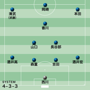 ◆W杯予選◆日本代表UAE戦各紙予想スタメン!山口蛍か大島か、武藤か宇佐美か・・・ボランチと左サイドの予想割れる