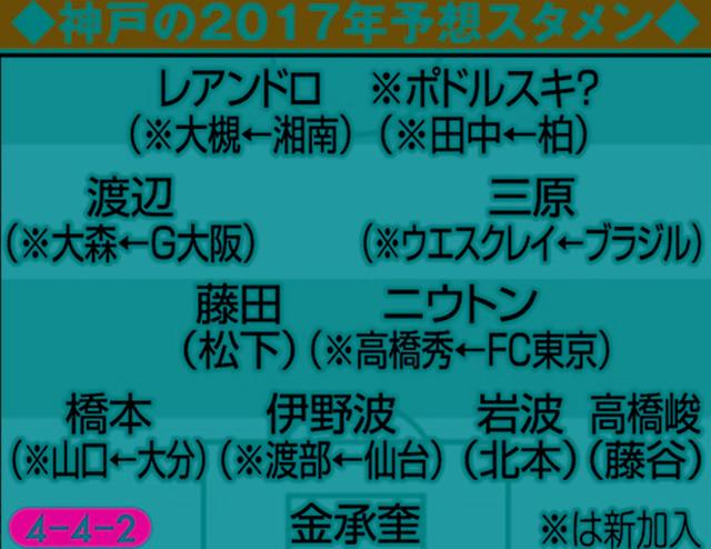 ◆Jリーグ◆ポドルスキ獲得した場合の神戸の予想フォメについて語るスレ