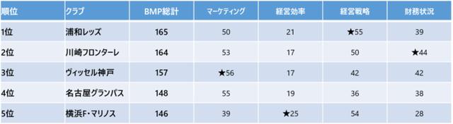 ◆Jリーグ◆大手会計事務所が「マネジメントカップ2019」を発表!1位浦和、2位川崎F、3位神戸、J2は1位長崎、2位に千葉