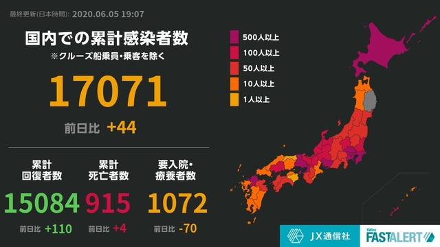 ◆速報◆日本の新たなコロナ感染者44人、前週比31人減…(東京20,神奈川6,福岡5,北海道4…)