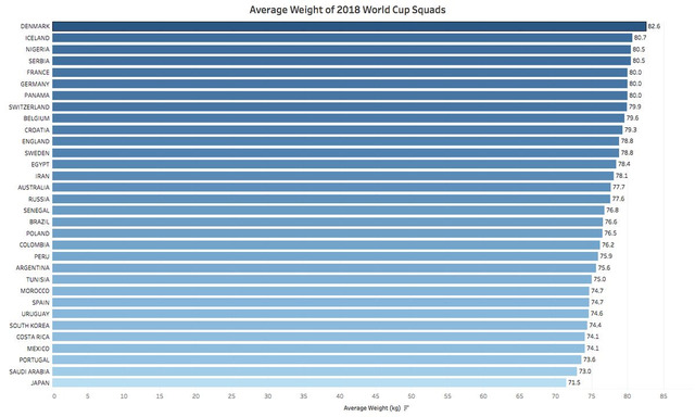 ◆W杯小ネタ◆出場国の平均体重ランキング、日本代表…32カ国最低の71.5kg