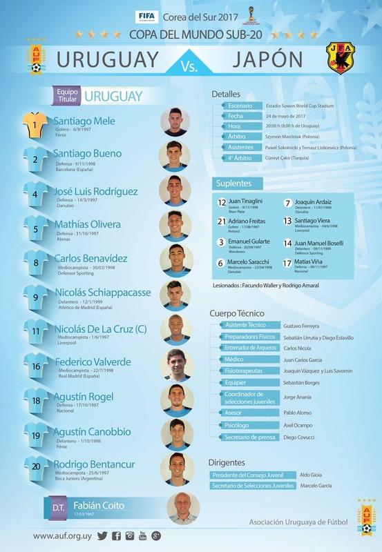 ◆U20W杯◆本日の対戦相手ウルグアイ代表選手の所属チームが半端ないと話題に!バルサ、レアル、アトレチコにリバプール