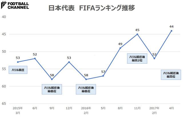 ◆FIFAランク◆最新ランキング発表!日本代表は予想通り23上昇し27位、首位は引き続きベルギー