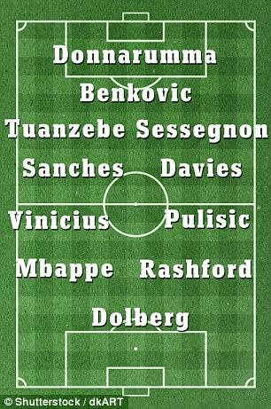 ◆小ネタ◆英国紙選定10代選手ベスト11がものすごいメンバー、これでCL出たらどうなる?