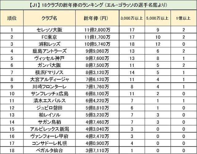 ◆Jリーグ◆エルゴラ選手名鑑の年俸をチームごとに合計した結果・・・1位C大阪、2位FC東京、3位浦和
