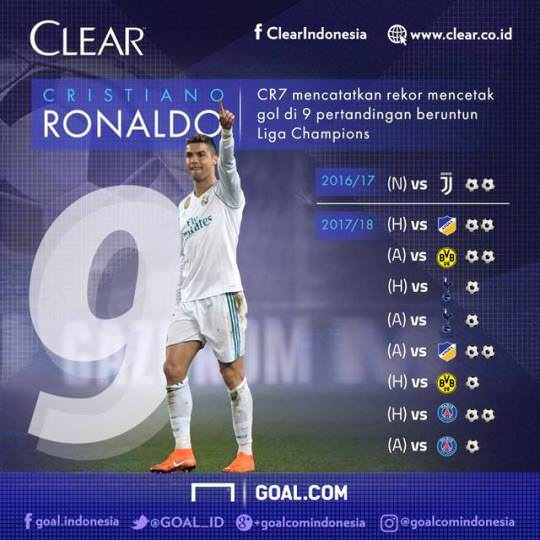 ◆CL小ネタ◆クリロナ、連続試合得点9試合に更新、今期12得点で2位に5点差、メッシは4得点