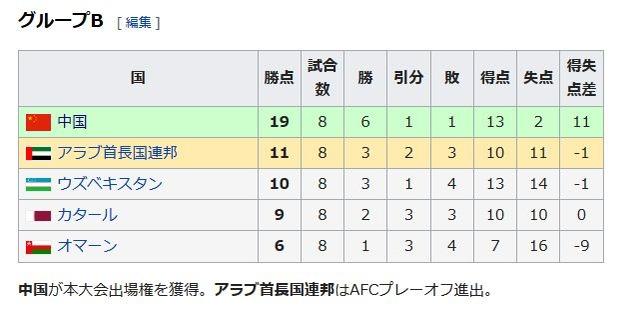 ◆悲報◆中国代表見事なオウンゴールでシリアに敗戦!勝ち点差5で実質2位争い…最終予選進出赤信号