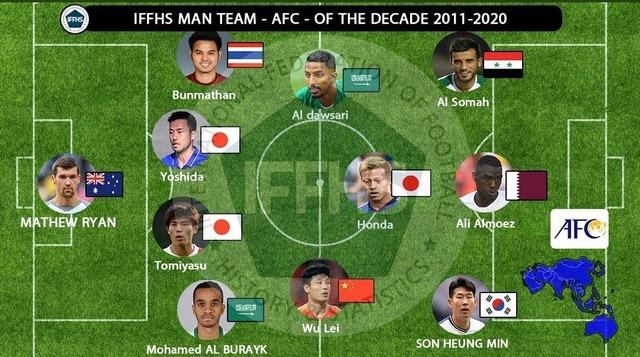 ◆アジア◆IFFHS 過去10年間「アジア人ベスト11」に冨安&吉田、本田が選出も他の人選に違和感