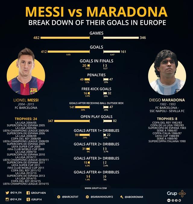 """◆メッシ◆メッシは""""サッカー史上最高の選手""""?英紙がペレ、マラドーナと比較議論!"""