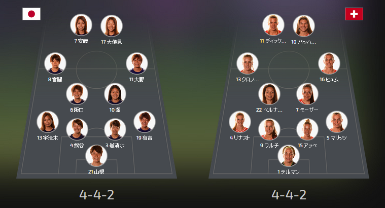 ◆女子W杯:ハイライト◆なでしこJ、スイスに1-0でW杯白星発進!宮間が決勝ゴール(芸スポ)