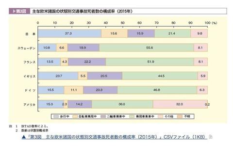 【悲報】日本、歩行者と自転車の交通事故死亡率がヨーロッパの2倍~3倍だったwww