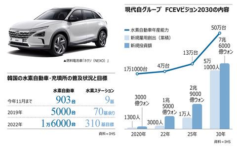 現代自動車、燃料電池車の開発計画を発表「先駆者になりたい」