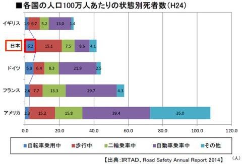 【悲報】日本の車カスさん、歩行者自転車轢いて死なせる率がヨーロッパの3倍だったww