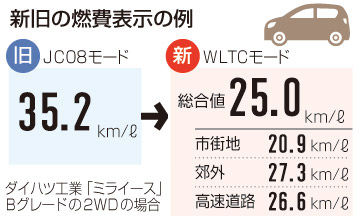 【朗報】燃費詐欺と悪評高い「JC08モード」終了10月から国際方式「WLTCモード」で現行より3割悪化の車もwwwwwwwwwwwwwwww