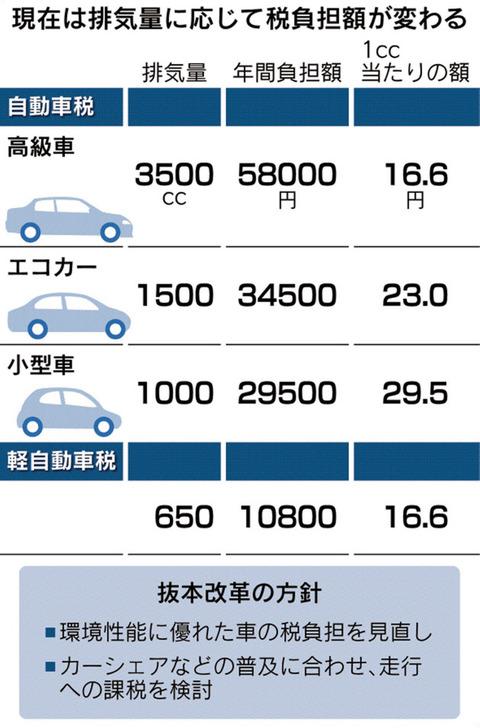 【政府】自公の税制改正「車で走った距離に応じて課税」を検討・・・カーシェアなどでも税金取られる見込み