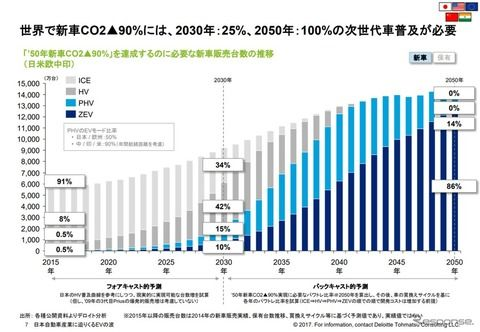 日産のバッテリー部門買収の中国企業「ガソリン車は終わる」