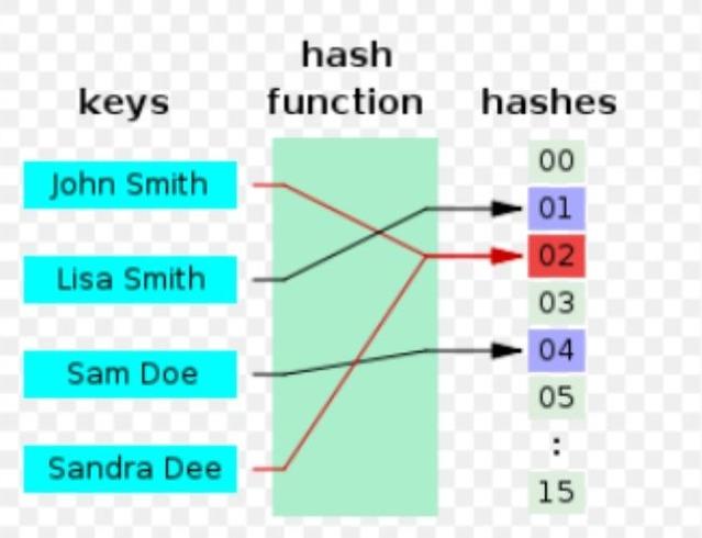 hash5