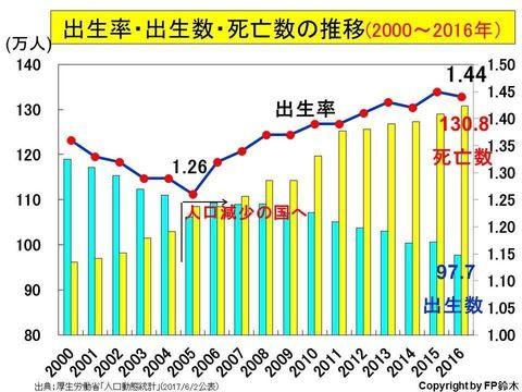 アメリカ(出生率1.8)「アジア人さぁ…なんで子供産まないの?」日本(出生率1.43)「アッソノ」