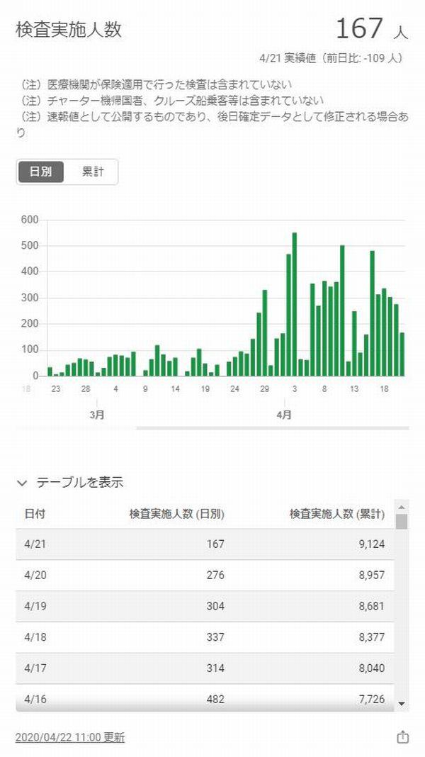東京都検査人数