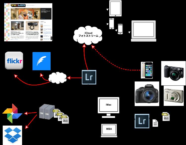 Network Diagram2017