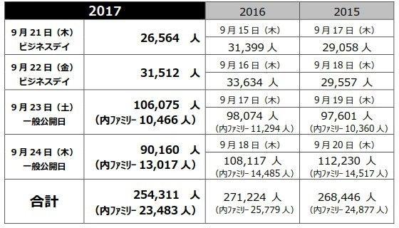 【TGS】東京ゲームショウ2017全日程が終了 総来場者数は25万4311人に!