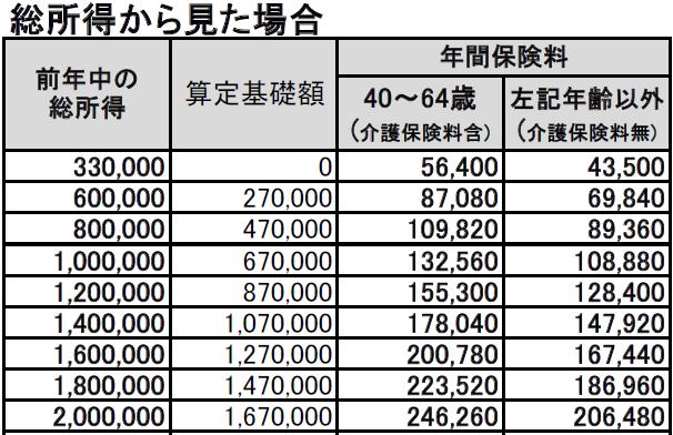 算定基礎届の提出|日本年金機構 - nenkin.go.jp