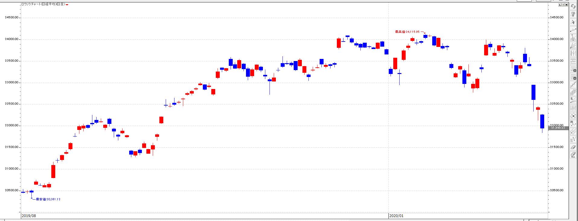 株価 アズジェント