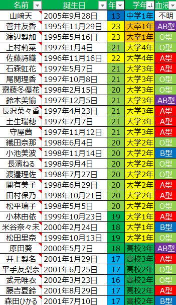 【欅坂46】2期生も加わったメンバー全員の年齢早見表がコチラ!!!